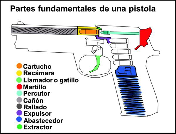 Partes Fundamentales de una Pistola