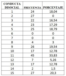Tabla Conductas Disociales